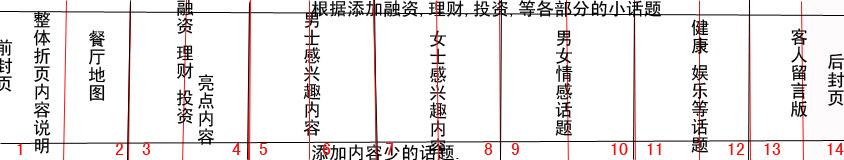 餐桌文化传播多折页手册 内容策划_1554178_k68威客网